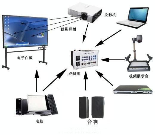 基本组成: 多媒体教室由多媒体计算机、液晶投影机、数字视频展示台、中央控制系统、投影屏幕、音响设备等多种现代教学设备组成。 多媒体系统连接图:  多媒体液晶投影机 可以进行实物、照片、图书资料的投影,是一种非常实用的设备。 数字视频展示台 是整个多媒体演示教室中的设备,它连接着计算机系统、所有视频输出系统及数字视频展示台,把视频、数字信号输出显现在大屏幕上。 多媒体计算机 是演示系统的核心,教学软件都要由它运行,而且在很大程度上决定演示效果的好坏。 中央控制系统 中央控制系统用系统集成的方法,把整个多媒体